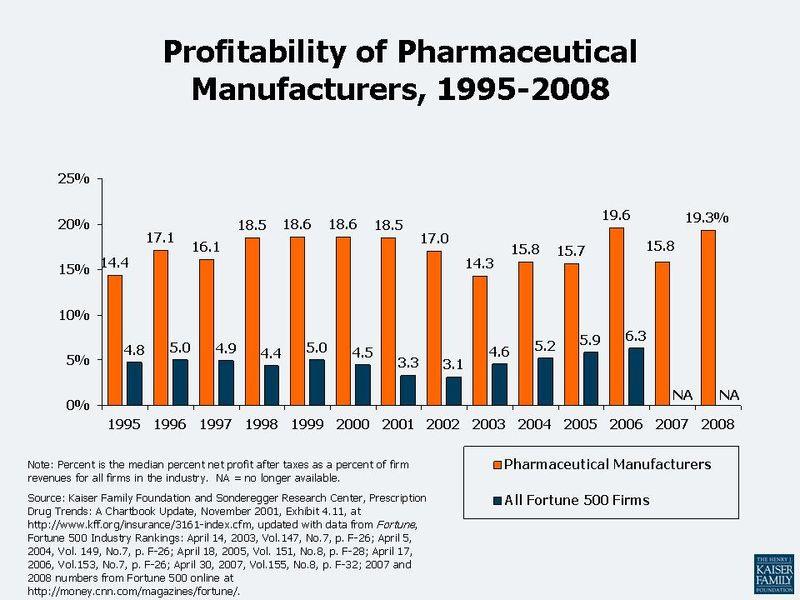 3_Profitability_of_Pharmaceutical_Manufacturers_Compared_to_Other_Industries_1995-2008